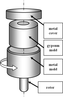 Combined centrifugal-slip casting method used for preparation the