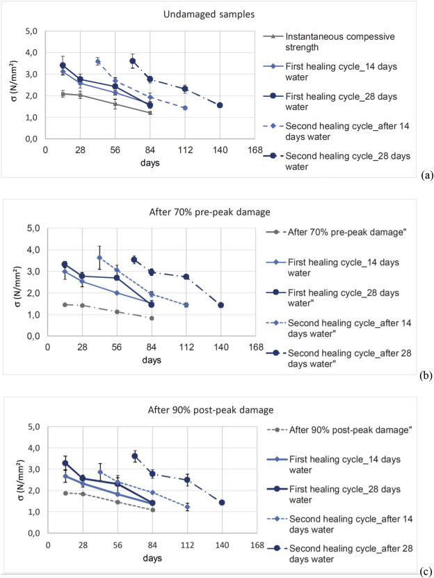 Effect of age and level of damage on the autogenous healing of lime