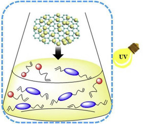 UV-curable photosensitive silicone resins based on a novel
