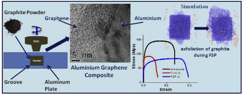 Multi-layer graphene reinforced aluminum – Manufacturing of