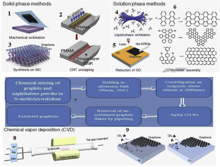 Graphene as biomedical sensing element: State of art review and ...