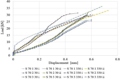 Experimental and numerical investigation of adhesively