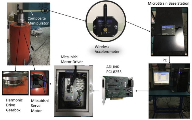 An enhanced method to control the residual vibrations of a