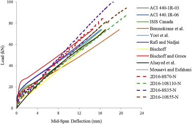 The effect of transverse and flexural reinforcement on deflection