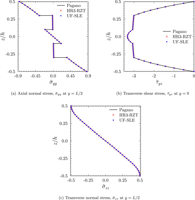 Three-dimensional stress analysis for laminated composite