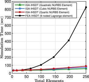 Isogeometric static and dynamic analysis of laminated and