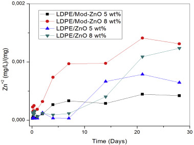 Effective antimicrobial materials based on low-density