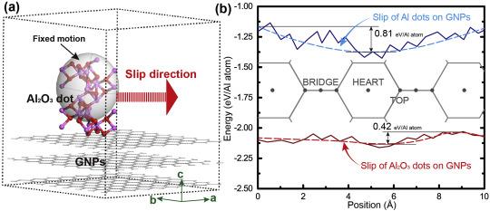 Deformation-driven metallurgy of graphene nanoplatelets