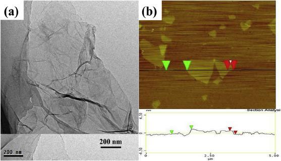 Green fabrication of graphene oxide/epoxy nanocomposite and