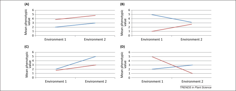 Gene Environment Interaction >> Genotype Environment Interaction Qtl Mapping In Plants Lessons