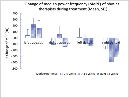 Assessing the physiological strain of physical therapists