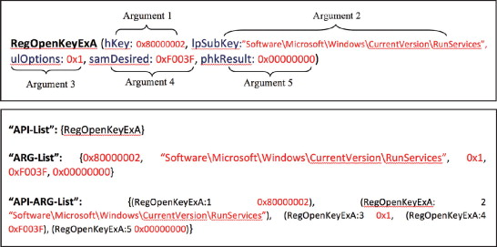 Using feature generation from API calls for malware detection