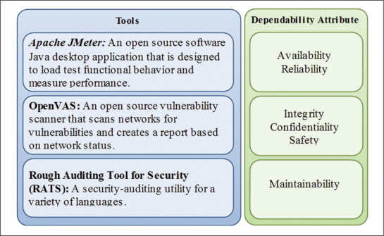 Embedding dependability attributes into component-based