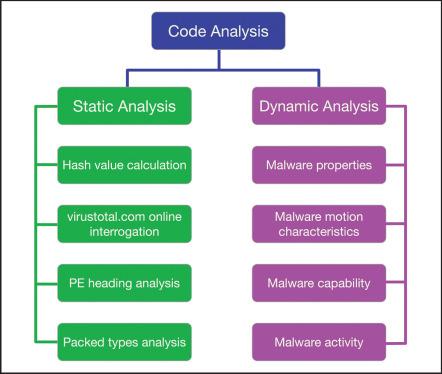A basic malware analysis method - ScienceDirect
