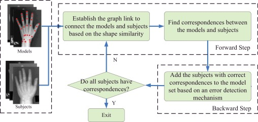 Building dynamic population graph for accurate correspondence