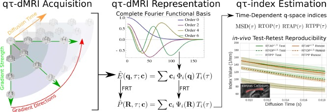 Non-parametric graphnet-regularized representation of dMRI in space ... 5a74940d707