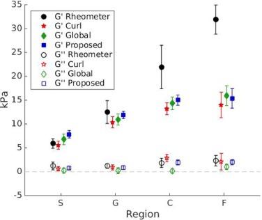 Robust MR elastography stiffness quantification using a