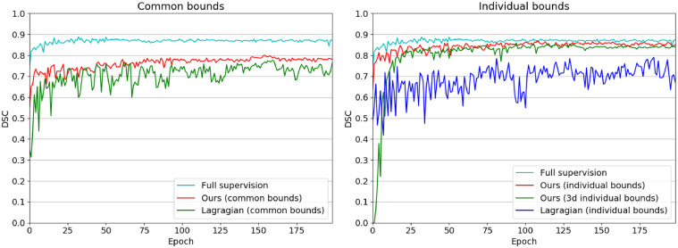 Constrained-CNN losses for weakly supervised segmentation