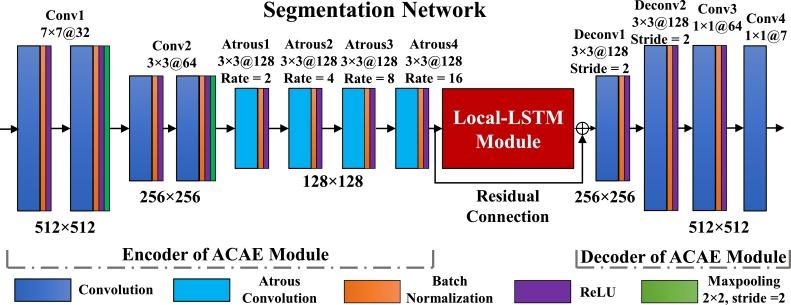 Spine-GAN: Semantic segmentation of multiple spinal structures