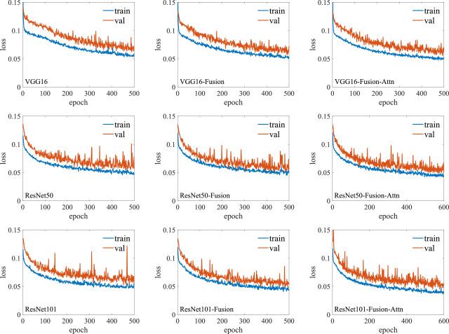 Attentive neural cell instance segmentation - ScienceDirect