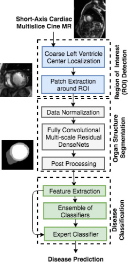 Fully convolutional multi-scale residual DenseNets for