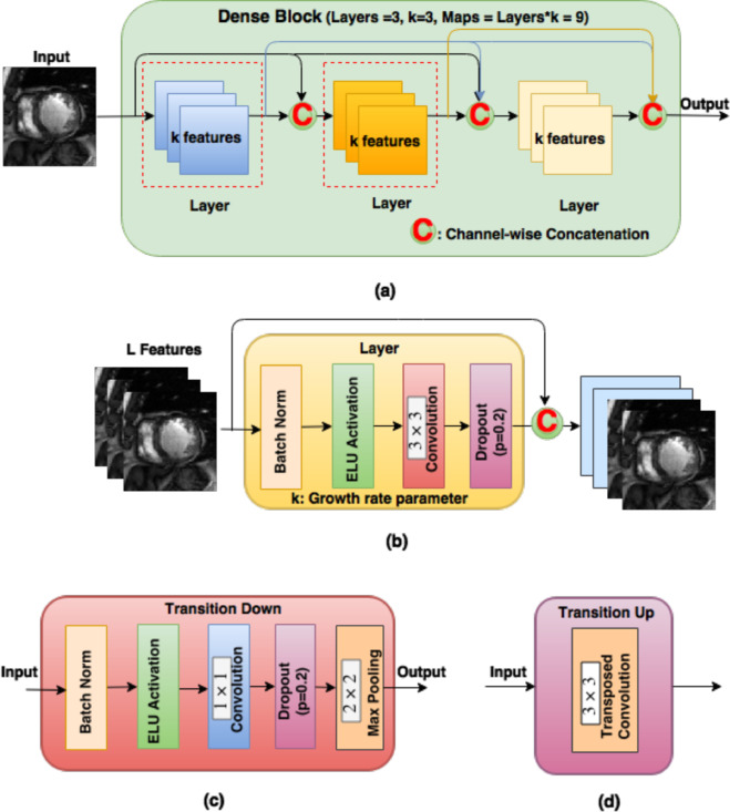 Fully convolutional multi-scale residual DenseNets for cardiac