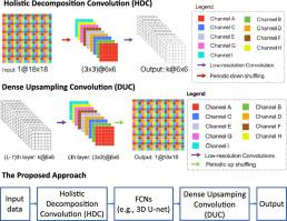 Holistic decomposition convolution for effective semantic