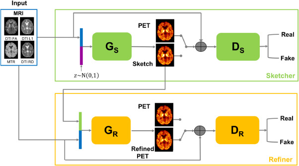 Predicting PET-derived demyelination from multimodal MRI