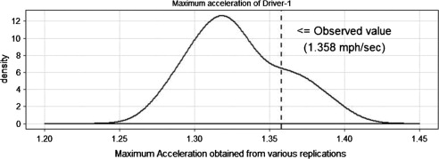 Driving behavior at a roundabout: A hierarchical Bayesian