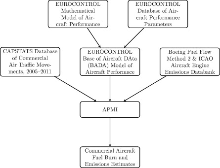 An aircraft performance model implementation for the estimation of