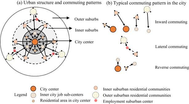 Understanding job-housing relationship and commuting pattern