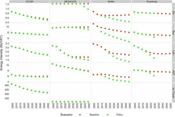 Detailed assessment of global transport-energy models
