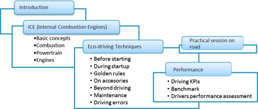 Eco-driving key factors that influence fuel consumption in