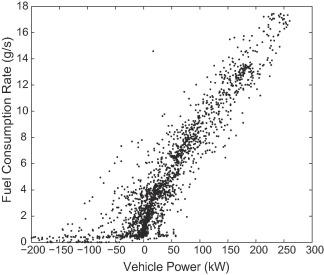 Fuel consumption model for heavy duty diesel trucks: Model
