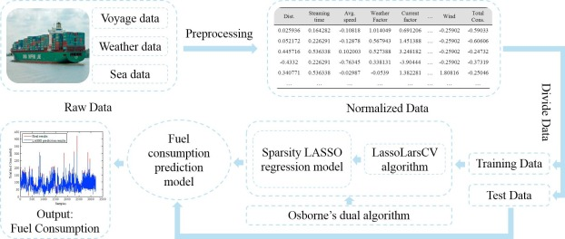 Predicting ship fuel consumption based on LASSO regression