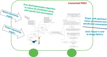 Grey wolf algorithm for multidimensional engine optimization of