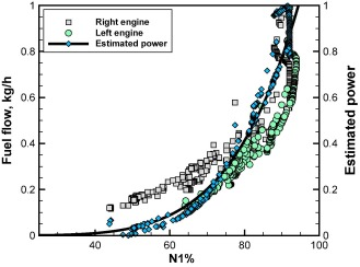 Statistical model for gas turbine engines exhaust emissions