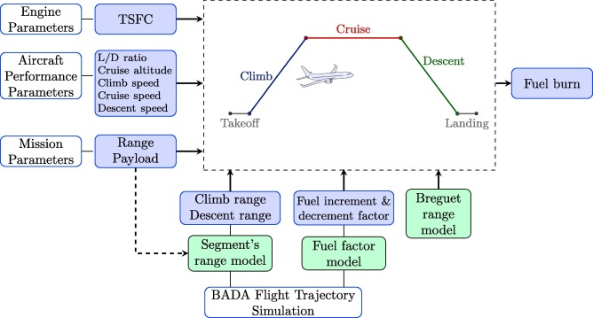 Aircraft fuel burn performance study: A data-enhanced modeling