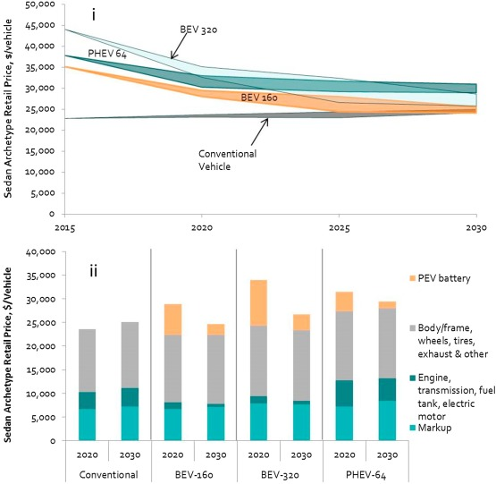 Reaching 30% plug-in vehicle sales by 2030: Modeling incentive and
