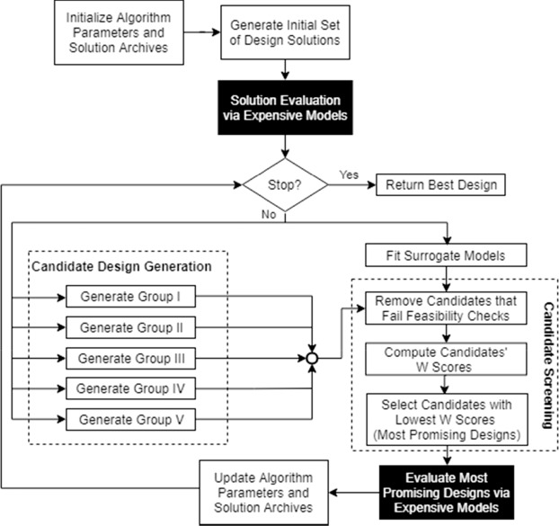 Surrogate-based optimization for the design of area charging