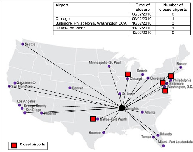 Modeling the resilience of an airline cargo transport