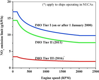 Global impacts of recent IMO regulations on marine fuel oil