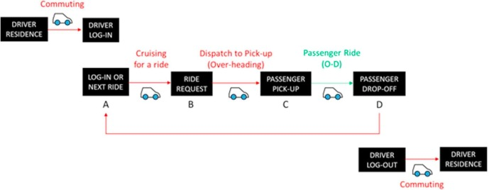 Travel and energy implications of ridesourcing service in