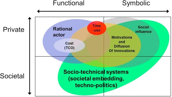 The roles of users in electric, shared and automated