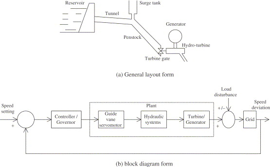 A Review On Hydropower Plant Models And Control Sciencedirect