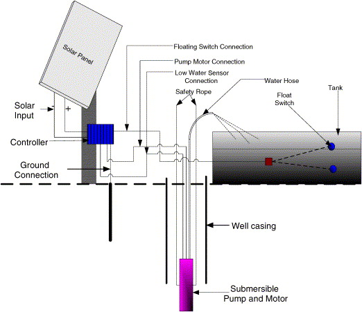 Solar Photovoltaic Water Pumping For Remote Locations Sciencedirect