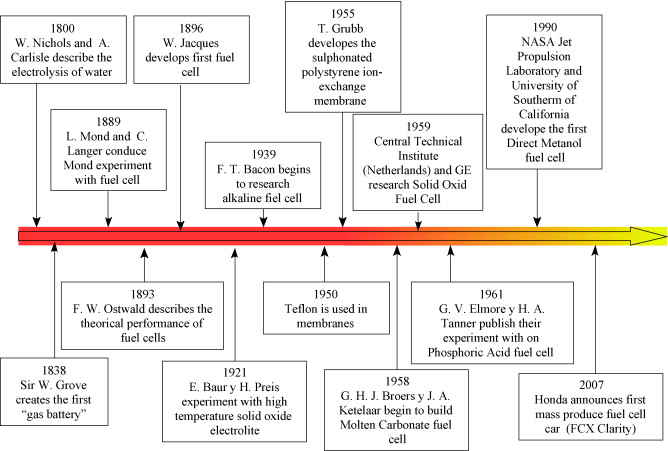 Fuel cells: History and updating  A walk along two centuries