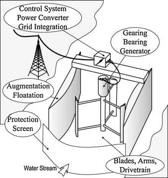 Hydrokinetic Energy Conversion Systems A Technology Status Review