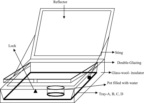 a thermodynamic review on solar box type cookers sciencedirect rh sciencedirect com solar cooker labelled diagram solar box cooker diagram