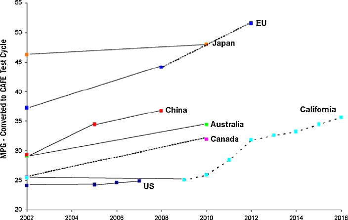 A review on global fuel economy standards, labels and technologies